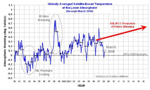 Data vs IPCC Trend