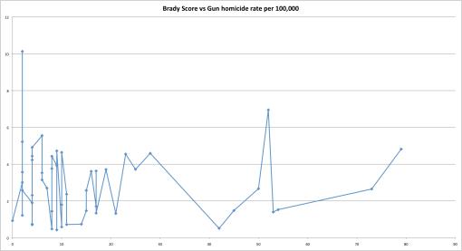 2009 Brady State Score vs Gun homicide rate